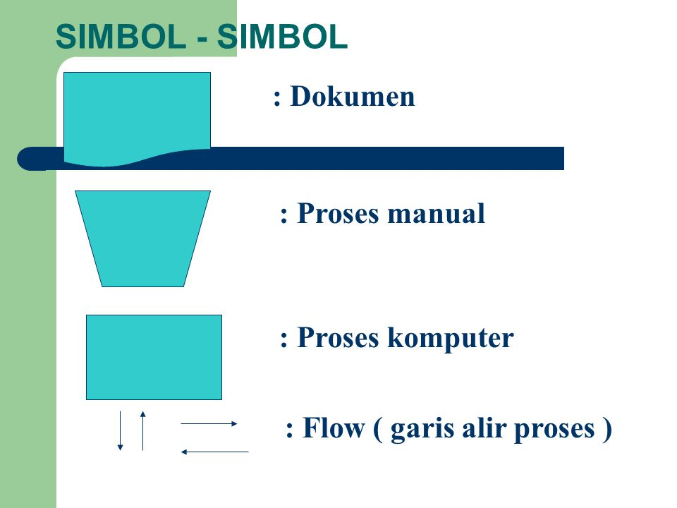 SIMBOL - SIMBOL : Dokumen : Proses manual : Proses komputer : Flow ( garis alir proses )