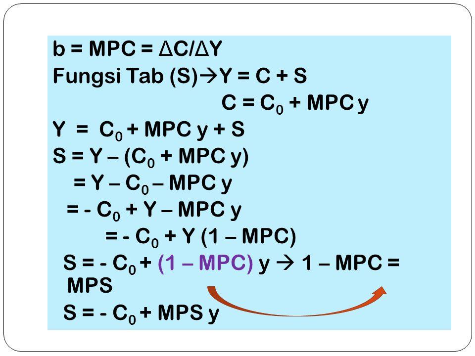 b = MPC = Δ C/ Δ Y Fungsi Tab (S)  Y = C + S C = C 0 + MPC y Y = C 0 + MPC y + S S = Y – (C 0 + MPC y) = Y – C 0 – MPC y = - C 0 + Y – MPC y = - C 0