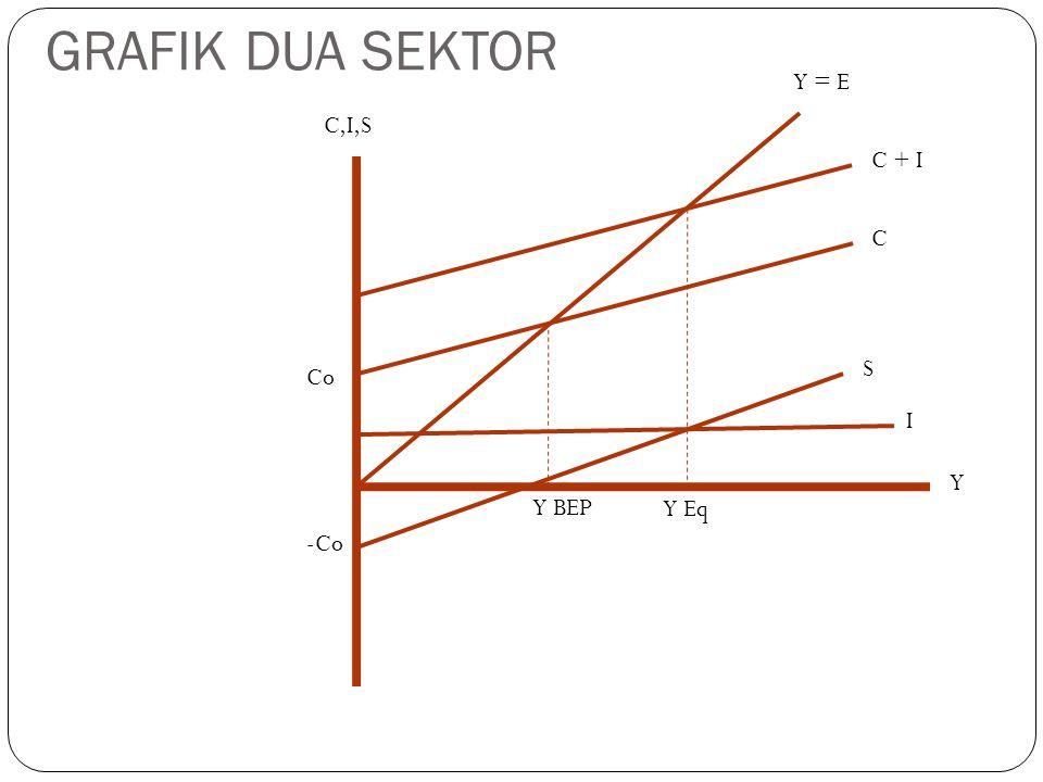 GRAFIK DUA SEKTOR Co -Co Y = E C + I C S I Y BEP Y Eq Y C,I,S