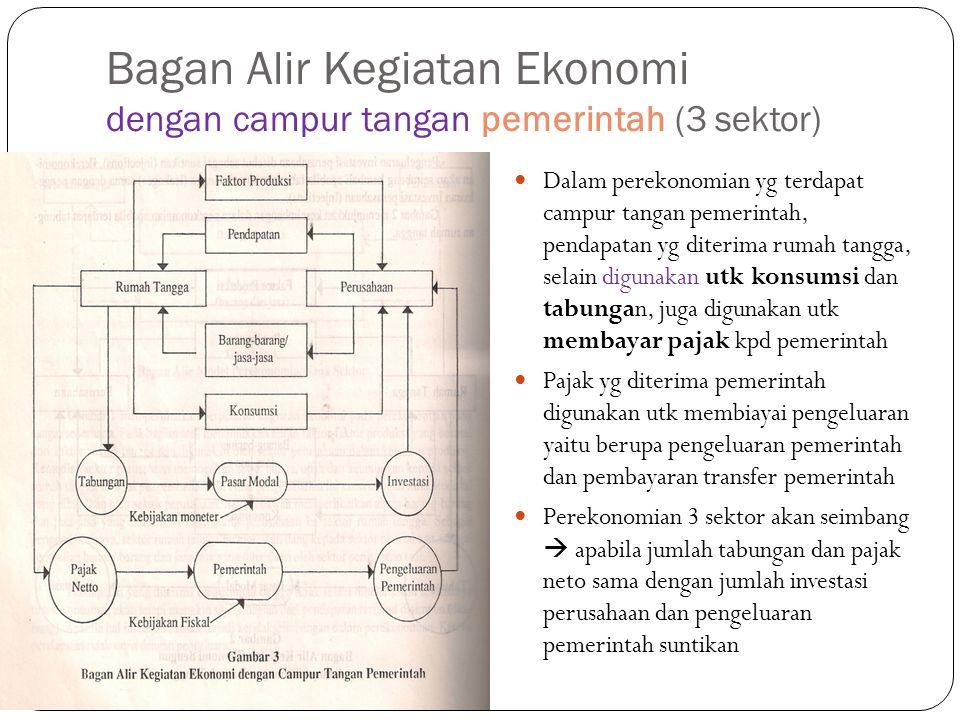 Bagan Alir Kegiatan Ekonomi dengan campur tangan pemerintah (3 sektor) Dalam perekonomian yg terdapat campur tangan pemerintah, pendapatan yg diterima