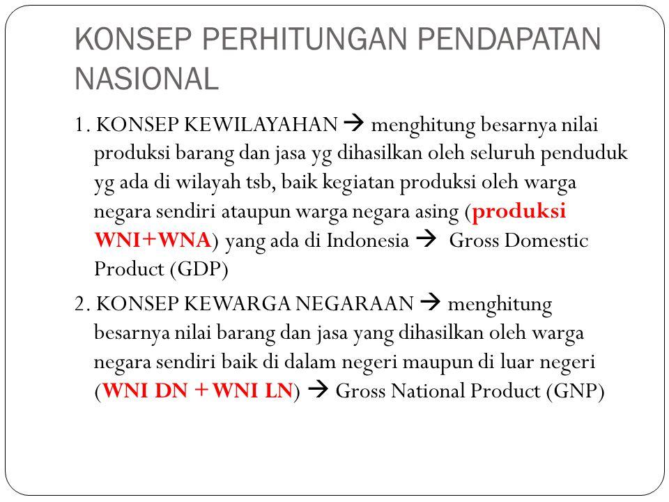 KONSEP PERHITUNGAN PENDAPATAN NASIONAL 1. KONSEP KEWILAYAHAN  menghitung besarnya nilai produksi barang dan jasa yg dihasilkan oleh seluruh penduduk