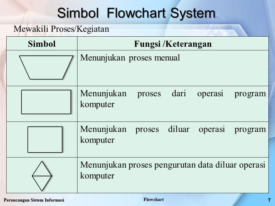 Simbol Flowchart System Perancangan Sistem Informasi Flowchart SimbolFungsi /Keterangan Menunjukan proses menual Menunjukan proses dari operasi program komputer Menunjukan proses diluar operasi program komputer Menunjukan proses pengurutan data diluar operasi komputer Mewakili Proses/Kegiatan
