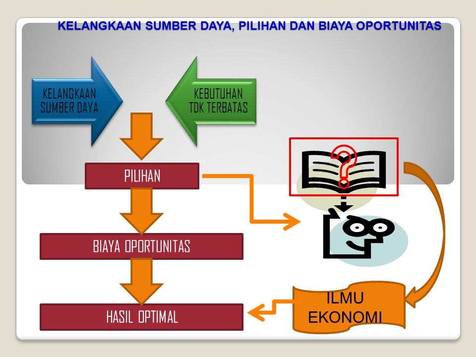 CARA MEMPELAJARI ILMU EKONOMI Economics talks three language at once: - Language of words.