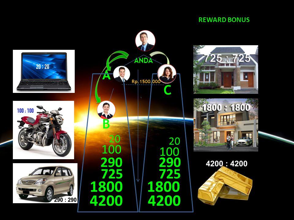 A B ANDA 30 C Rp.1500.000 Setiap terjadi 30 level bonus pasangan maka anda masuk cloning in.