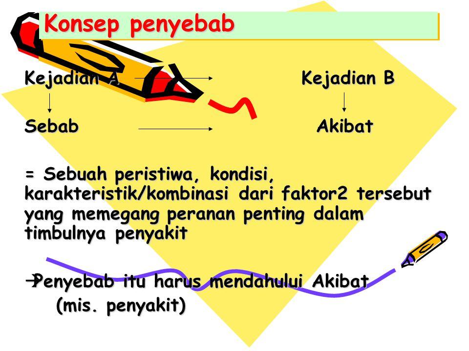 Konsep penyebab Kejadian A Kejadian B Sebab Akibat = Sebuah peristiwa, kondisi, karakteristik/kombinasi dari faktor2 tersebut yang memegang peranan pe