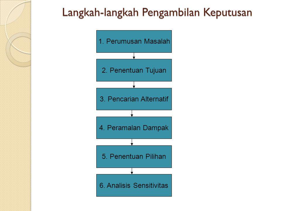 Langkah-langkah Pengambilan Keputusan 1. Perumusan Masalah 4. Peramalan Dampak 3. Pencarian Alternatif 2. Penentuan Tujuan 5. Penentuan Pilihan 6. Ana