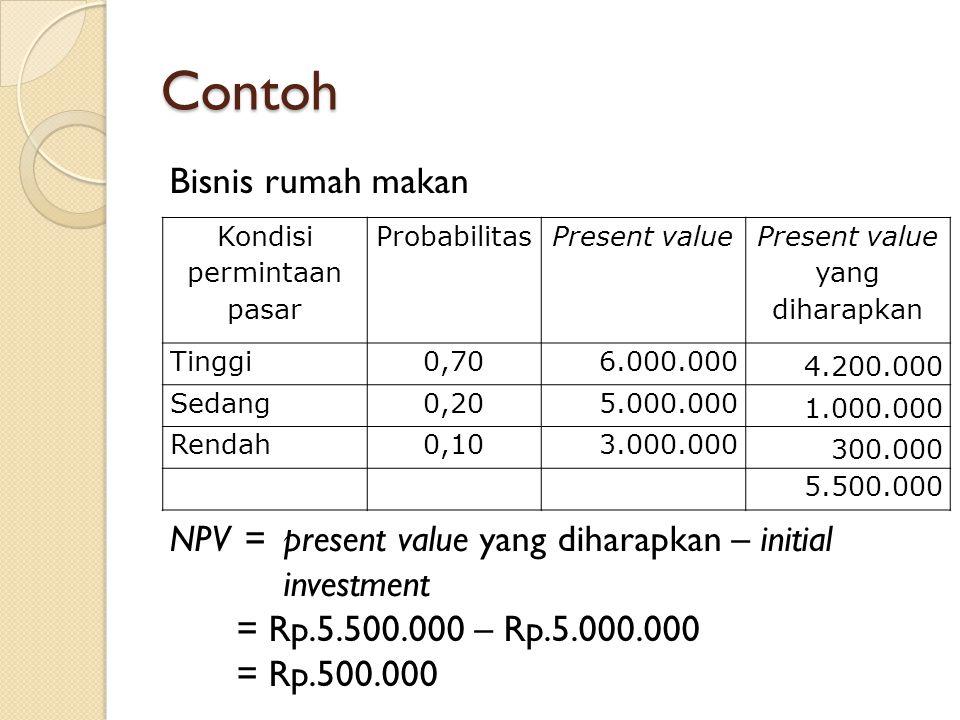 Contoh Bisnis rumah makan NPV =present value yang diharapkan – initial investment = Rp.5.500.000 – Rp.5.000.000 = Rp.500.000 Kondisi permintaan pasar