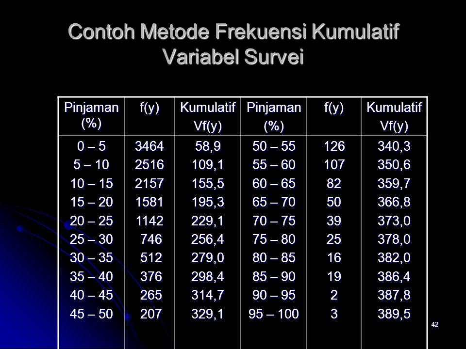 42 Contoh Metode Frekuensi Kumulatif Variabel Survei Pinjaman (%) f(y)KumulatifVf(y)Pinjaman(%)f(y)KumulatifVf(y) 0 – 5 5 – 10 10 – 15 15 – 20 20 – 25