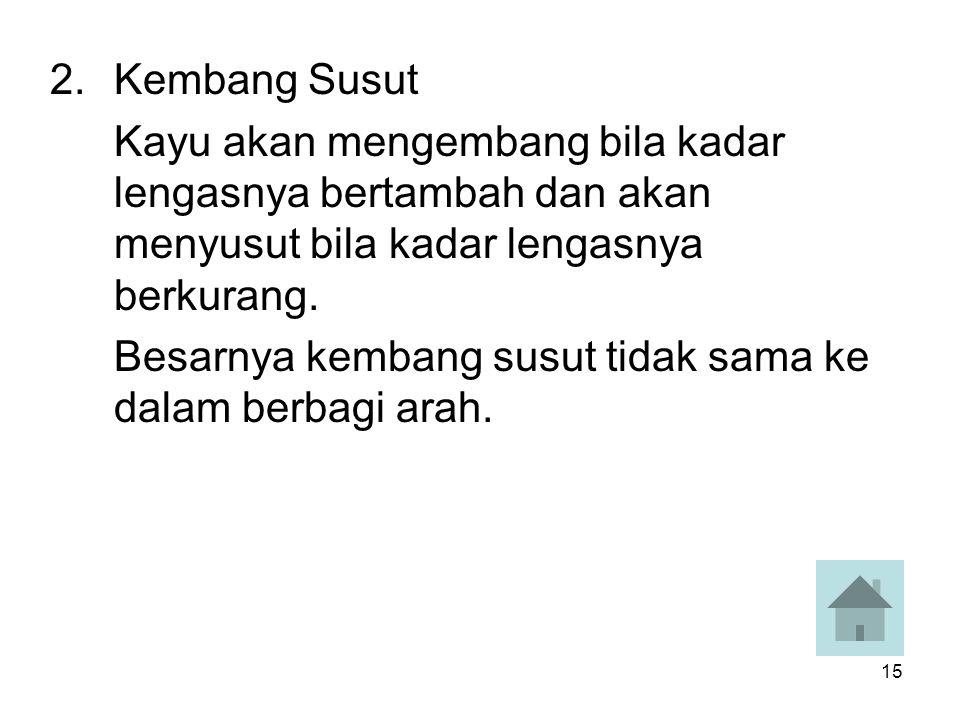 15 2.Kembang Susut Kayu akan mengembang bila kadar lengasnya bertambah dan akan menyusut bila kadar lengasnya berkurang. Besarnya kembang susut tidak