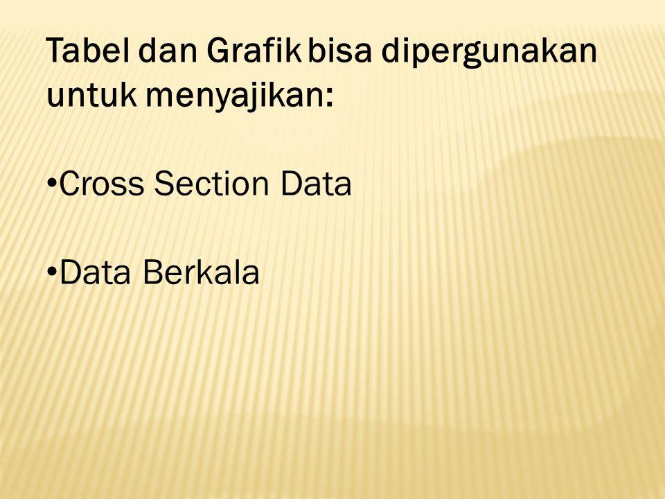 Tabel dan Grafik bisa dipergunakan untuk menyajikan: Cross Section Data Data Berkala