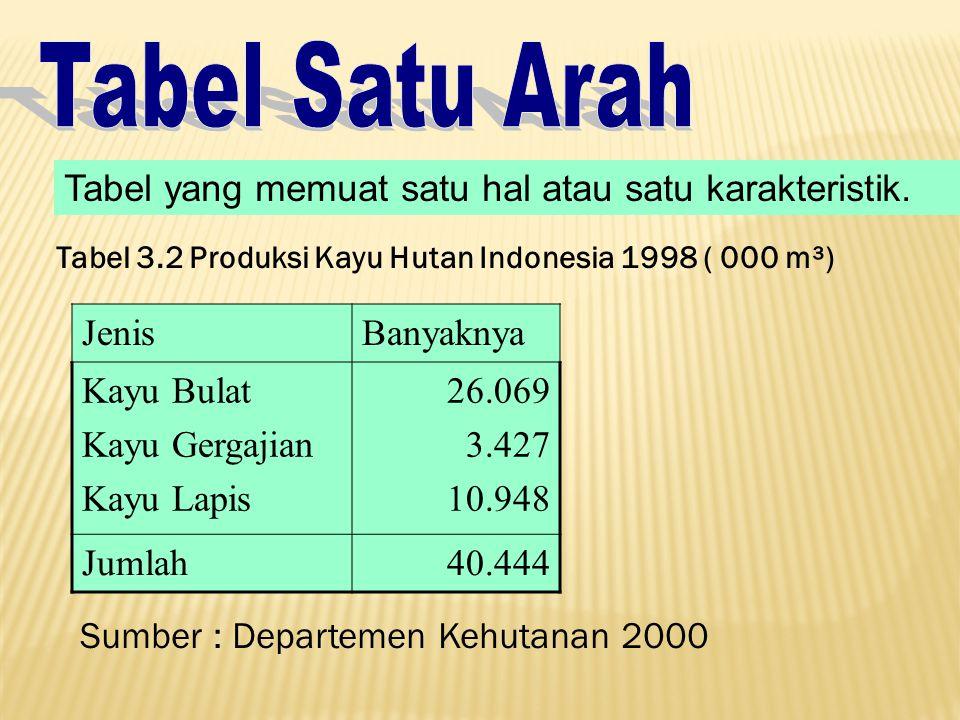 Tabel yang memuat satu hal atau satu karakteristik. JenisBanyaknya Kayu Bulat Kayu Gergajian Kayu Lapis 26.069 3.427 10.948 Jumlah40.444 Tabel 3.2 Pro