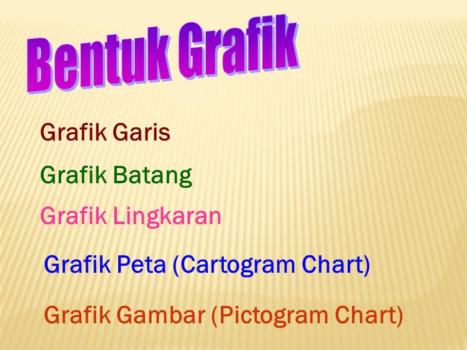 Grafik Garis Grafik Batang Grafik Lingkaran Grafik Peta (Cartogram Chart) Grafik Gambar (Pictogram Chart)