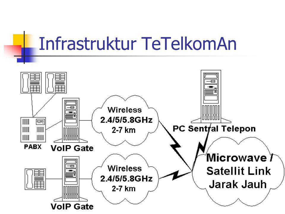 Alternatif Teknologi Baru Radio Internet 2.4 / 5 / 5.8 GHz (US$700/unit) Bisa untuk … 687 line (11Mbps) 3375 line (54Mbps) VoIP Gateway US$50-100 / line Microwave Backbone US$4000 / link / 40 km