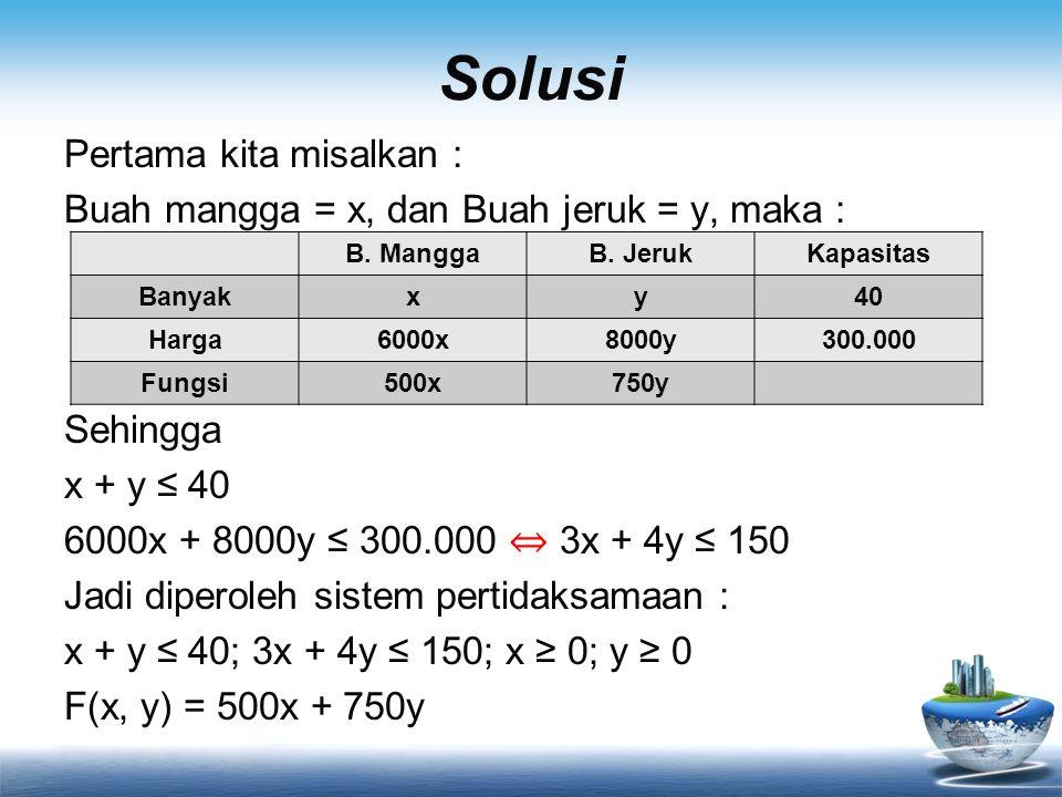 Solusi Pertama kita misalkan : Buah mangga = x, dan Buah jeruk = y, maka : Sehingga x + y ≤ 40 6000x + 8000y ≤ 300.000 ⇔ 3x + 4y ≤ 150 Jadi diperoleh sistem pertidaksamaan : x + y ≤ 40; 3x + 4y ≤ 150; x ≥ 0; y ≥ 0 F(x, y) = 500x + 750y B.