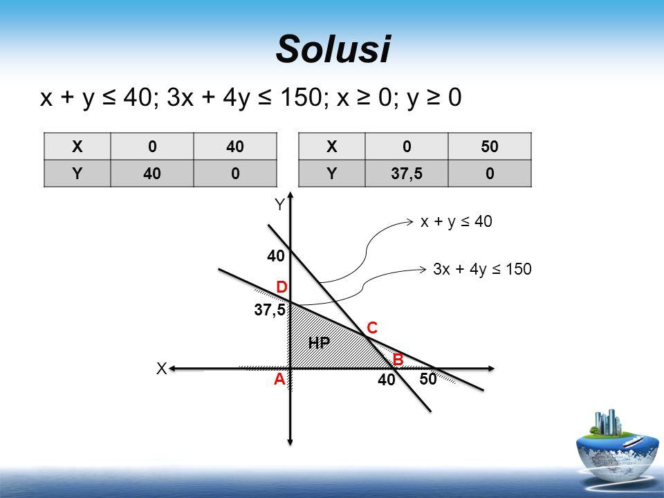 Solusi x + y ≤ 40; 3x + 4y ≤ 150; x ≥ 0; y ≥ 0 X040 Y 0 X050 Y37,50 X Y HP 40 50 40 37,5 x + y ≤ 40 3x + 4y ≤ 150 A B C D