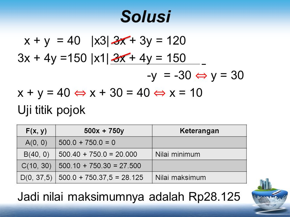 Solusi x + y = 40 |x3| 3x + 3y = 120 3x + 4y =150 |x1| 3x + 4y = 150 -y = -30 ⇔ y = 30 x + y = 40 ⇔ x + 30 = 40 ⇔ x = 10 Uji titik pojok Jadi nilai maksimumnya adalah Rp28.125 _ F(x, y)500x + 750yKeterangan A(0, 0)500.0 + 750.0 = 0 B(40, 0)500.40 + 750.0 = 20.000Nilai minimum C(10, 30)500.10 + 750.30 = 27.500 D(0, 37,5)500.0 + 750.37,5 = 28.125Nilai maksimum