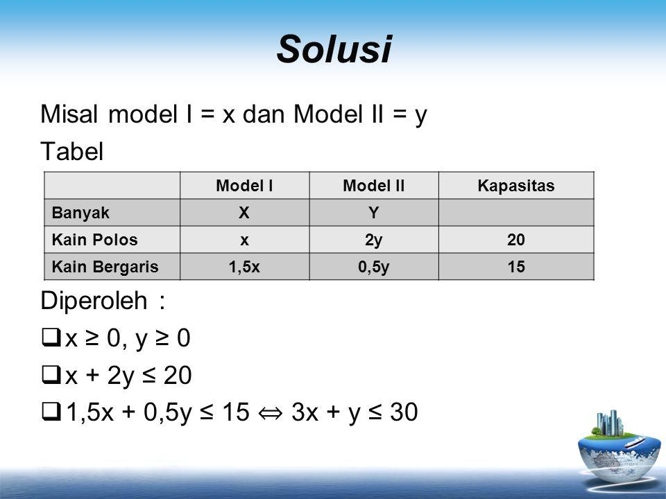 Solusi Misal model I = x dan Model II = y Tabel Diperoleh :  x ≥ 0, y ≥ 0  x + 2y ≤ 20  1,5x + 0,5y ≤ 15 ⇔ 3x + y ≤ 30 Model IModel IIKapasitas BanyakXY Kain Polosx2y20 Kain Bergaris1,5x0,5y15