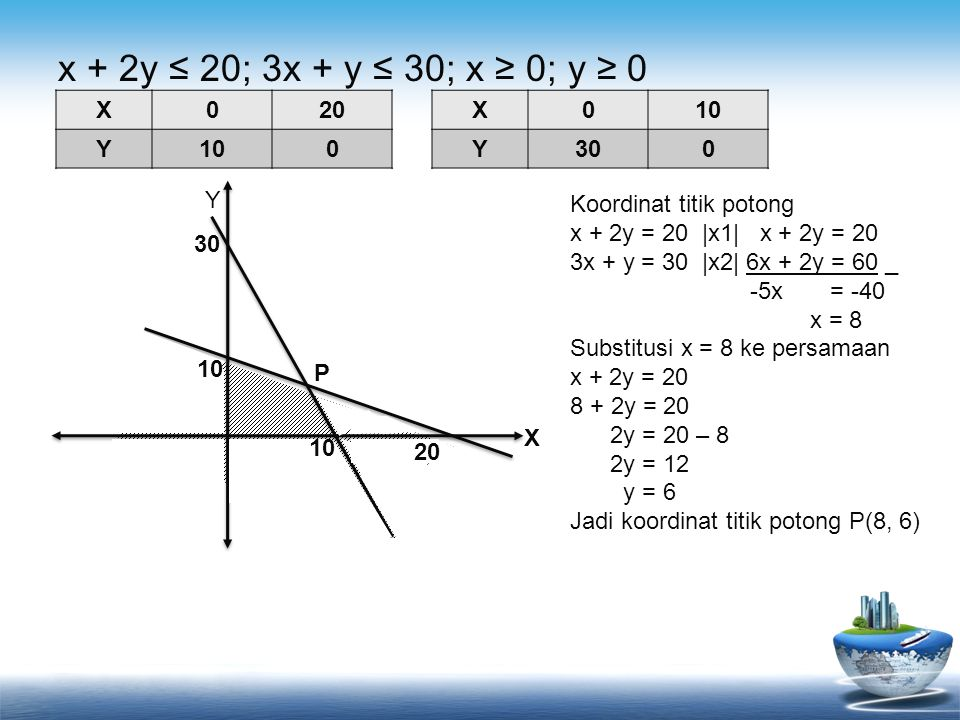 x + 2y ≤ 20; 3x + y ≤ 30; x ≥ 0; y ≥ 0 X020 Y100 X0 Y300 Y 10 20 X Koordinat titik potong x + 2y = 20 |x1| x + 2y = 20 3x + y = 30 |x2| 6x + 2y = 60 _ -5x = -40 x = 8 Substitusi x = 8 ke persamaan x + 2y = 20 8 + 2y = 20 2y = 20 – 8 2y = 12 y = 6 Jadi koordinat titik potong P(8, 6) P