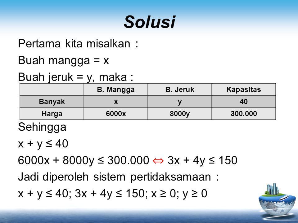 Solusi Pertama kita misalkan : Buah mangga = x Buah jeruk = y, maka : Sehingga x + y ≤ 40 6000x + 8000y ≤ 300.000 ⇔ 3x + 4y ≤ 150 Jadi diperoleh sistem pertidaksamaan : x + y ≤ 40; 3x + 4y ≤ 150; x ≥ 0; y ≥ 0 B.