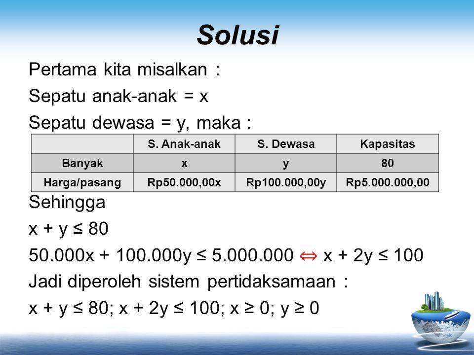 Solusi x + y = 80 x + 2y =100 -y = -20 ⇔ y = 20 x + y = 80 ⇔ x + 20 = 80 ⇔ x = 60 Uji titik pojok Jadi nilai maksimumnya adalah Rp1.200.000 _ F(x, y)10.000x + 15.000yKeterangan A(0, 0)10.000.0 + 15.000.0 = 0 B(50, 0)10.000.50 + 15.000.0 = 500.000Nilai minimum C(60, 20)10.000.60 + 15.000.20 = 900.000 D(0, 80)10.000.0 + 15.000.80 = 1.200.000Nilai maksimum