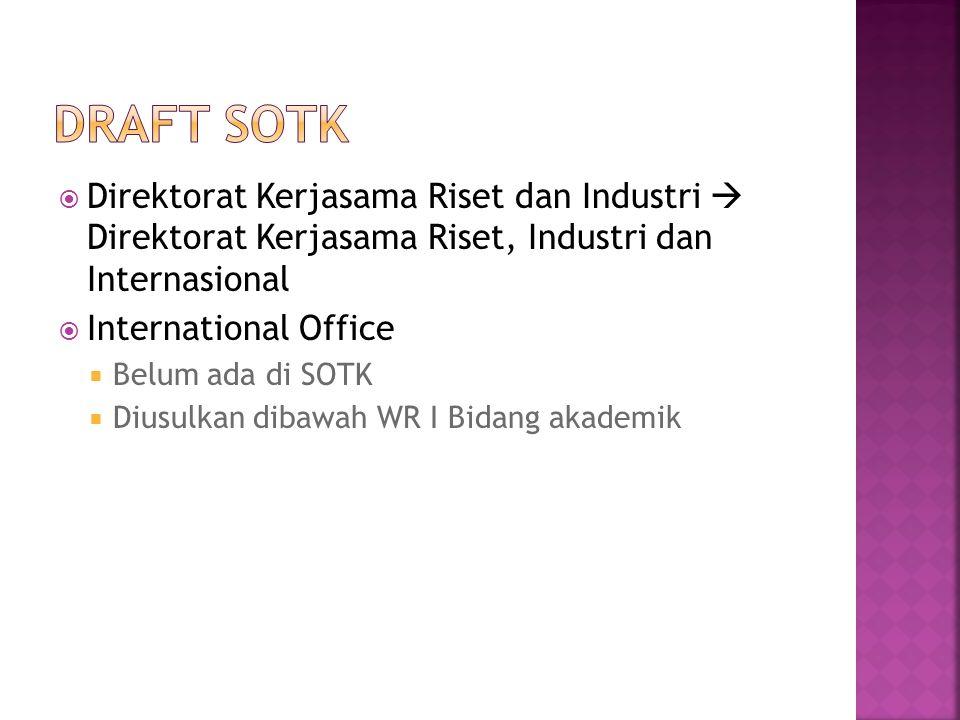  Direktorat Kerjasama Riset dan Industri  Direktorat Kerjasama Riset, Industri dan Internasional  International Office  Belum ada di SOTK  Diusulkan dibawah WR I Bidang akademik
