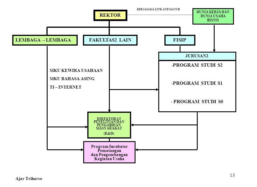 13 REKTOR FISIP JURUSAN2 -PROGRAM STUDI S2 -PROGRAM STUDI S1 - PROGRAM STUDI S0 Program Incubator Pematangan dan Pengembangan Kegiatan Usaha FAKULTAS2