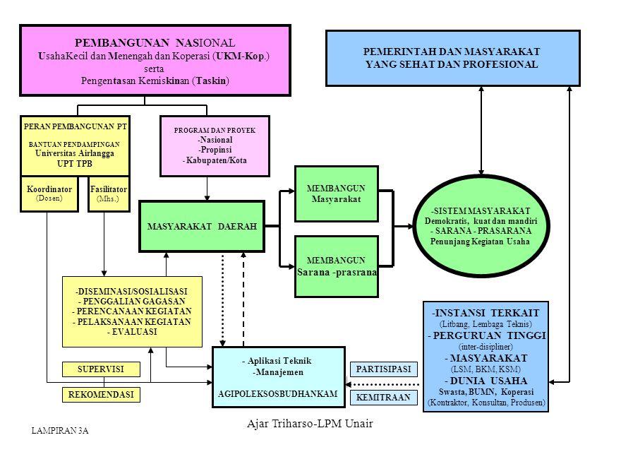 Ajar Triharso-LPM Unair PEMBANGUNAN NASIONAL UsahaKecil dan Menengah dan Koperasi (UKM-Kop.) serta Pengentasan Kemiskinan (Taskin) MASYARAKAT DAERAH M