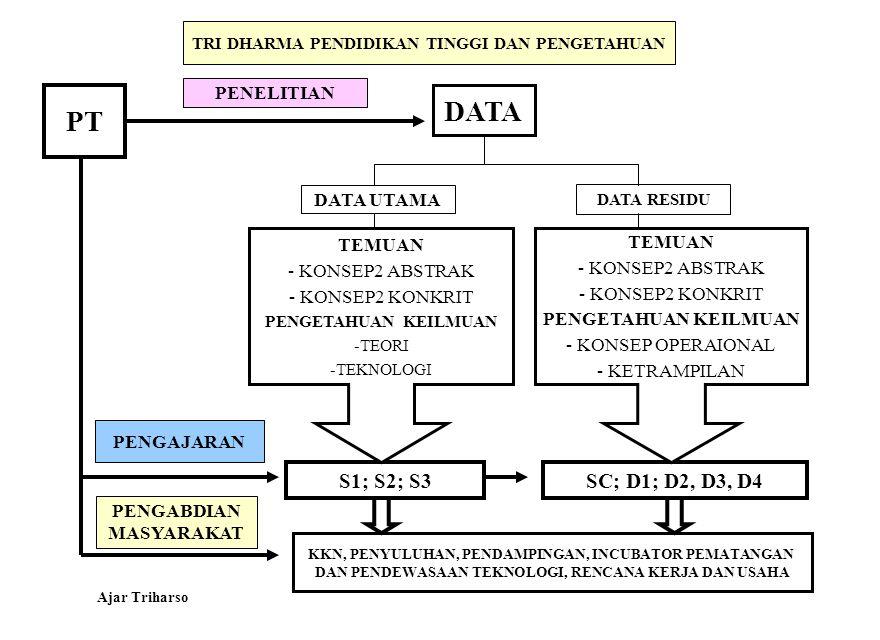 TRI DHARMA PENDIDIKAN TINGGI DAN PENGETAHUAN PENELITIAN DATA DATA RESIDU DATA UTAMA PT S1; S2; S3SC; D1; D2, D3, D4 PENGAJARAN PENGABDIAN MASYARAKAT K