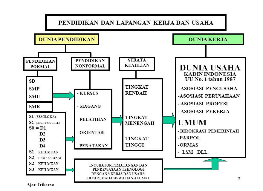 Ajar Triharso-LPM Unair PEMBANGUNAN NASIONAL UsahaKecil dan Menengah dan Koperasi (UKM-Kop.) serta Pengentasan Kemiskinan (Taskin) MASYARAKAT DAERAH MEMBANGUN Masyarakat MEMBANGUN Sarana -prasrana -INSTANSI TERKAIT (Litbang, Lembaga Teknis) - PERGURUAN TINGGI (inter-disipliner) - MASYARAKAT (LSM, BKM, KSM) - DUNIA USAHA Swasta, BUMN, Koperasi (Kontraktor, Konsultan, Produsen) PERAN PEMBANGUNAN PT BANTUAN PENDAMPINGAN Universitas Airlangga UPT TPB PROGRAM DAN PROYEK -Nasional -Propinsi - Kabupaten/Kota - Aplikasi Teknik -Manajemen AGIPOLEKSOSBUDHANKAM SUPERVISI -SISTEM MASYARAKAT Demokratis, kuat dan mandiri - SARANA - PRASARANA Penunjang Kegiatan Usaha PEMERINTAH DAN MASYARAKAT YANG SEHAT DAN PROFESIONAL -DISEMINASI/SOSIALISASI - PENGGALIAN GAGASAN - PERENCANAAN KEGIATAN - PELAKSANAAN KEGIATAN - EVALUASI REKOMENDASI Koordinator (Dosen) Fasilitator (Mhs.) PARTISIPASI KEMITRAAN LAMPIRAN 3A
