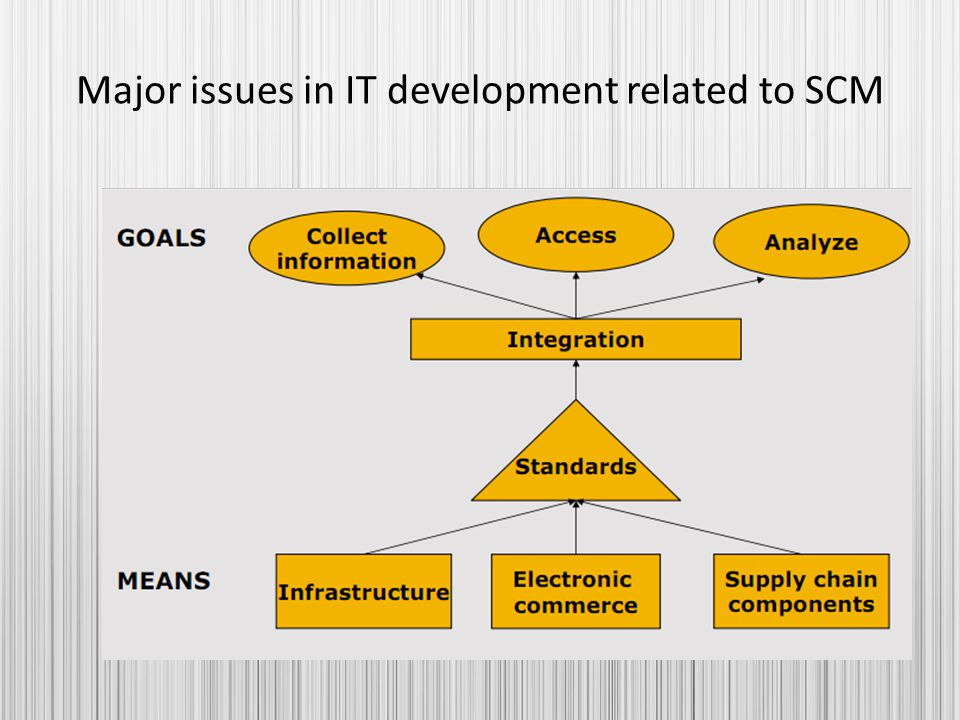 Major issues in IT development related to SCM