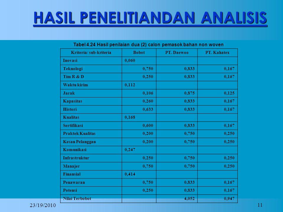 23/19/2010 11 HASIL PENELITIANDAN ANALISIS Tabel 4.24 Hasil penilaian dua (2) calon pemasok bahan non woven Kriteria/ sub-kriteriaBobotPT.