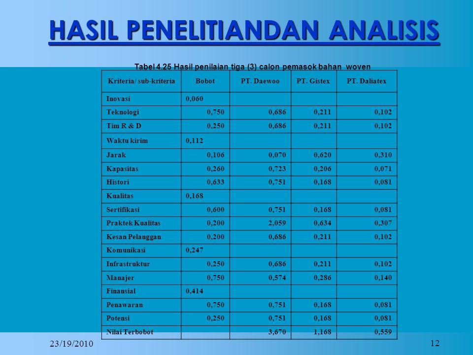 23/19/2010 12 HASIL PENELITIANDAN ANALISIS Tabel 4.25 Hasil penilaian tiga (3) calon pemasok bahan woven Kriteria/ sub-kriteriaBobotPT.