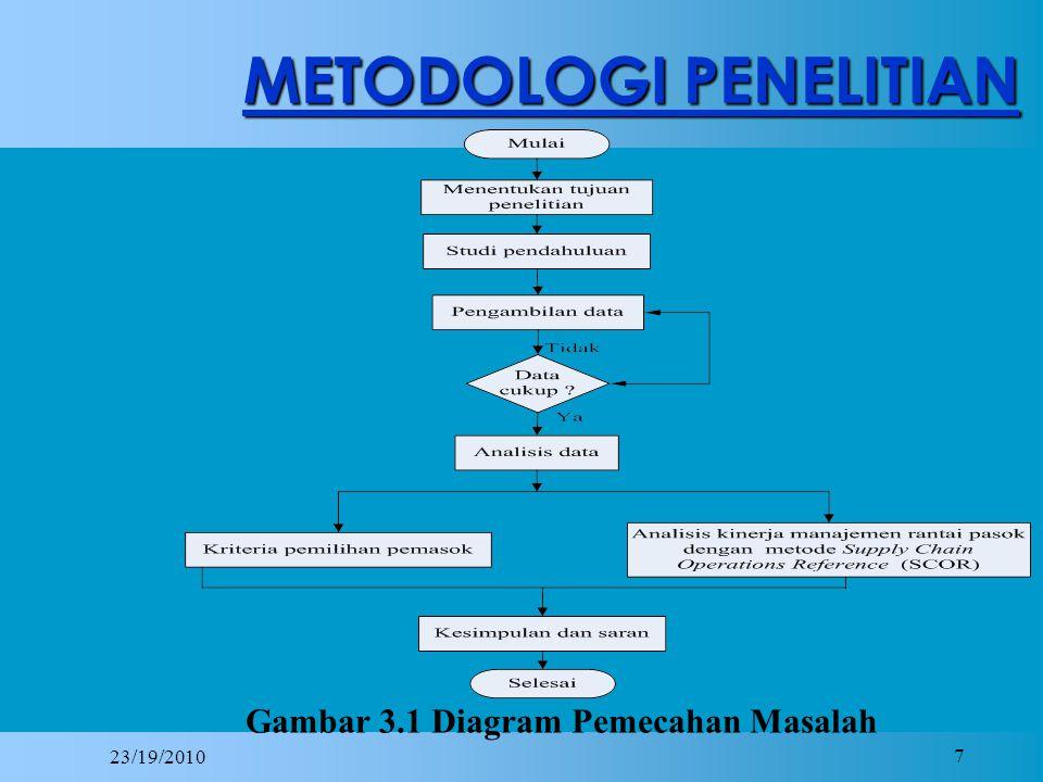 7 METODOLOGI PENELITIAN Gambar 3.1 Diagram Pemecahan Masalah