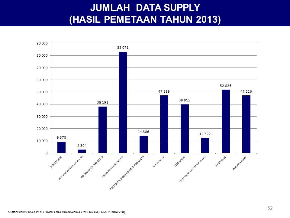 5252 JUMLAH DATA SUPPLY (HASIL PEMETAAN TAHUN 2013) Sumber data: PUSAT PENELITIAN PENGEMBANGAN DAN INFORMASI (PUSLITFO BNP2TKI)