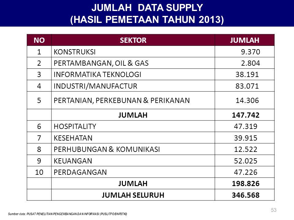 5454 JUMLAH DATA DEMAND (HASIL PEMETAAN TAHUN 2013) Sumber data: PUSAT PENELITIAN PENGEMBANGAN DAN INFORMASI (PUSLITFO BNP2TKI)