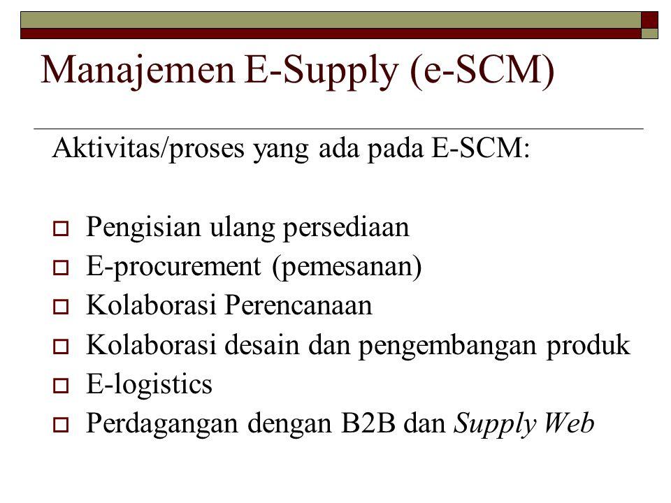 Manajemen E-Supply (e-SCM) Aktivitas/proses yang ada pada E-SCM:  Pengisian ulang persediaan  E-procurement (pemesanan)  Kolaborasi Perencanaan  K