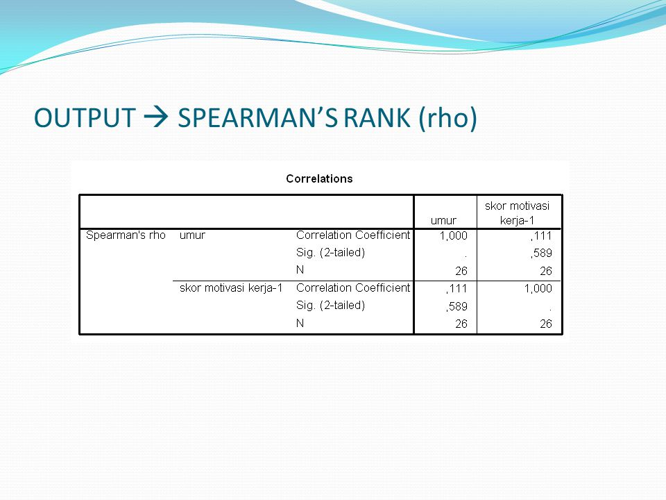 OUTPUT  SPEARMAN'S RANK (rho)