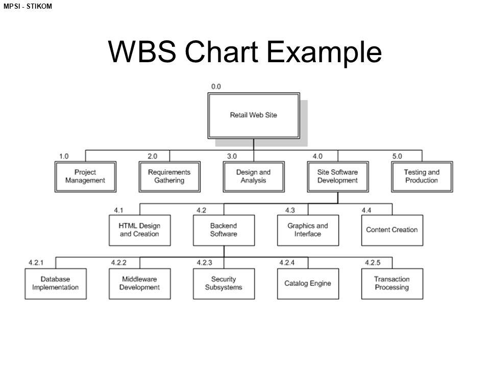 MPSI - STIKOM WBS Chart Example