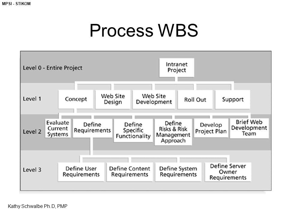 MPSI - STIKOM Kathy Schwalbe Ph.D, PMP Process WBS