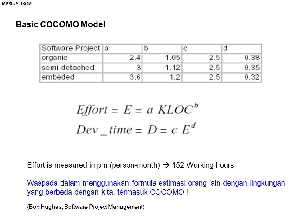 MPSI - STIKOM Basic COCOMO Model Effort is measured in pm (person-month)  152 Working hours Waspada dalam menggunakan formula estimasi orang lain den