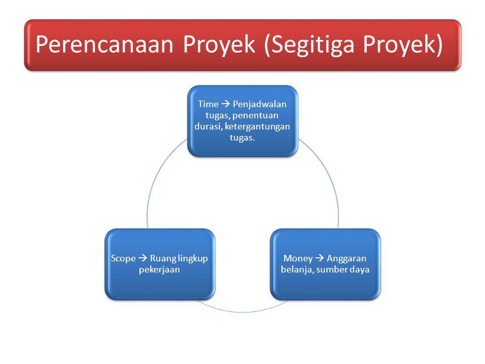 Perencanaan Proyek (Segitiga Proyek) Time  Penjadwalan tugas, penentuan durasi, ketergantungan tugas. Money  Anggaran belanja, sumber daya Scope  R
