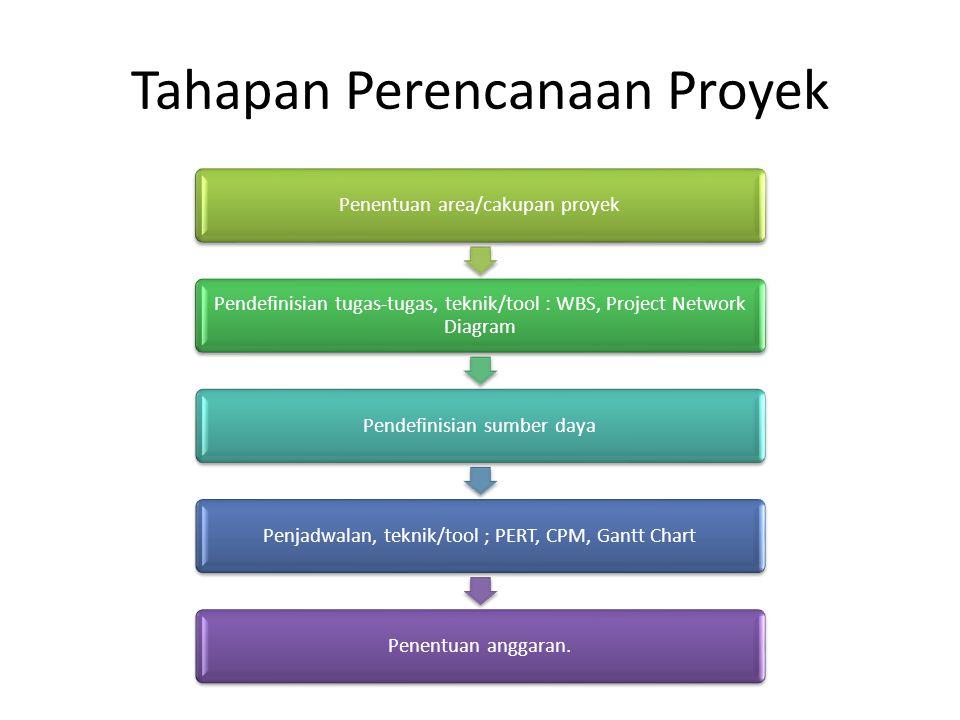 Tahapan Perencanaan Proyek Penentuan area/cakupan proyek Pendefinisian tugas-tugas, teknik/tool : WBS, Project Network Diagram Pendefinisian sumber da