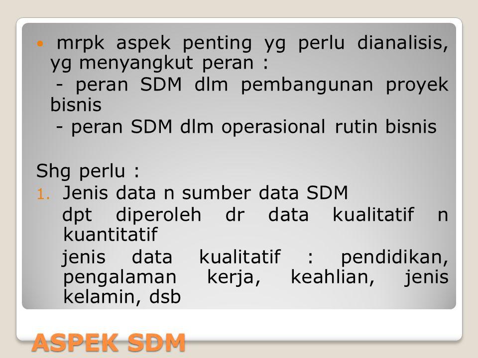 ASPEK SDM mrpk aspek penting yg perlu dianalisis, yg menyangkut peran : - peran SDM dlm pembangunan proyek bisnis - peran SDM dlm operasional rutin bi