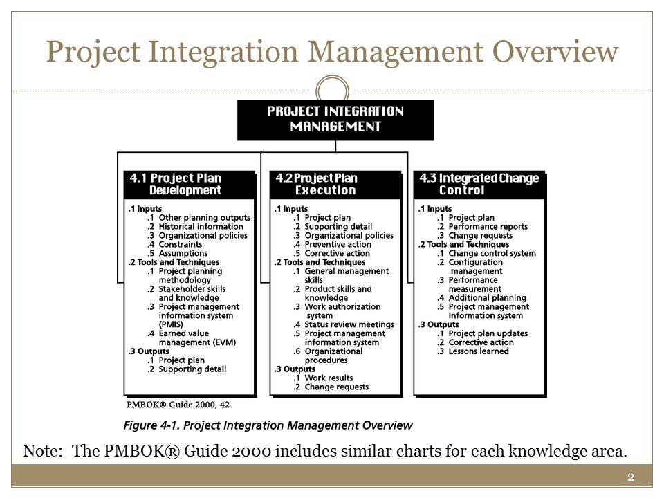2 Project Integration Management Overview Note: The PMBOK® Guide 2000 includes similar charts for each knowledge area.