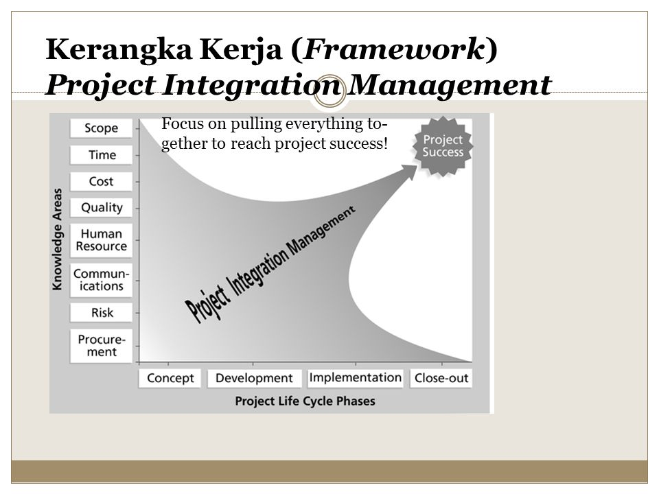 Kerangka Kerja (Framework) Project Integration Management Focus on pulling everything to- gether to reach project success!