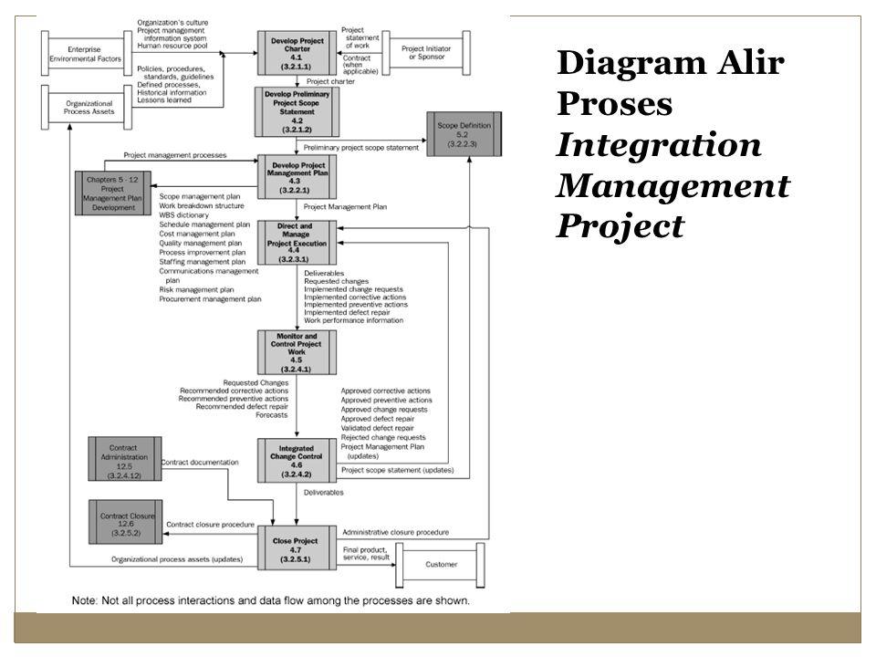 Diagram Alir Proses Integration Management Project