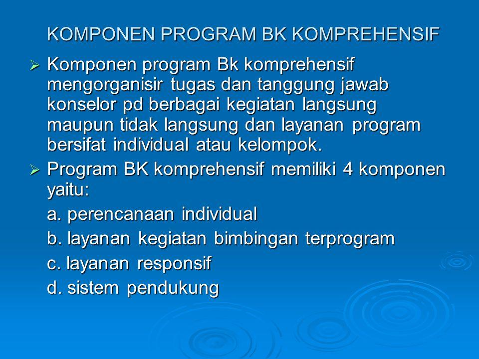 KOMPONEN PROGRAM BK KOMPREHENSIF  Komponen program Bk komprehensif mengorganisir tugas dan tanggung jawab konselor pd berbagai kegiatan langsung maup