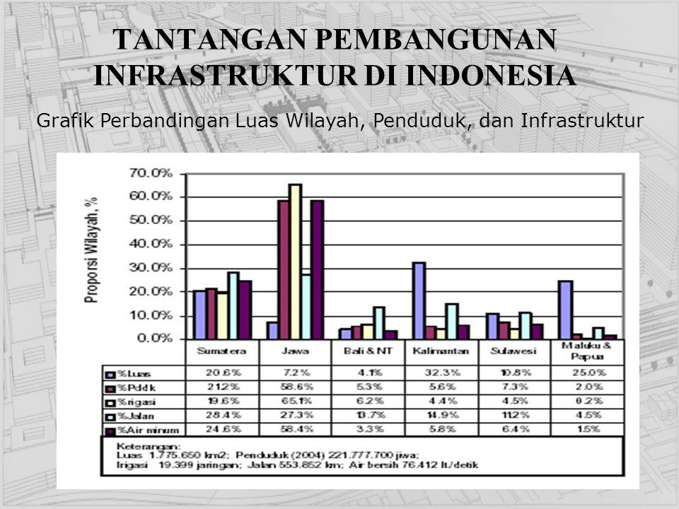 TANTANGAN PEMBANGUNAN INFRASTRUKTUR DI INDONESIA Grafik Perbandingan Luas Wilayah, Penduduk, dan Infrastruktur