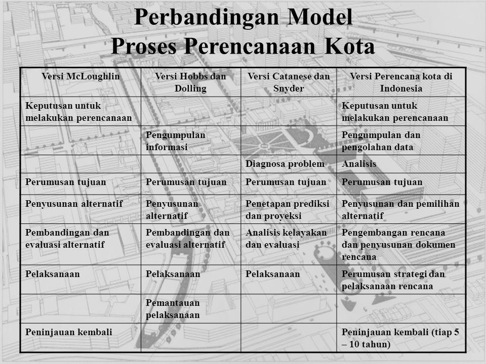Perbandingan Model Proses Perencanaan Kota Versi McLoughlinVersi Hobbs dan Dolling Versi Catanese dan Snyder Versi Perencana kota di Indonesia Keputus