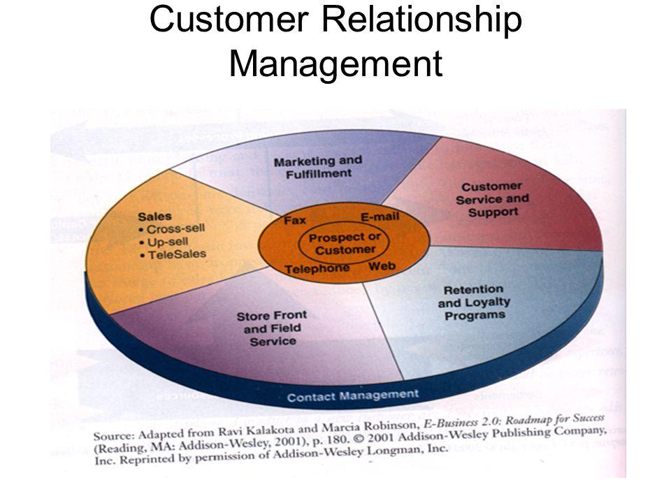 Service Information Drives Customer Service Success Service Applications menyediakan informasi yang sesungguhnya -mengendalikan pelayanan pelanggan—pelayanan yang memungkinkan agen dan teknisi Anda untuk bertemu dan melebihi harapan pelanggan dengan memberdayakan mereka dengan informasi yang konsisten, akurat dan dapat dilaksanakan.